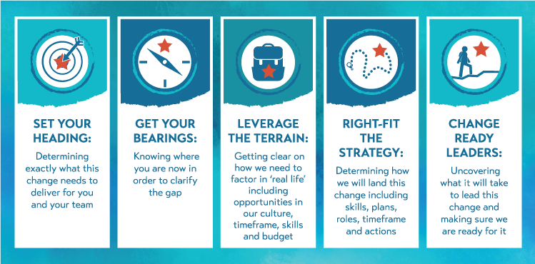 5 Steps To Landing Your Change