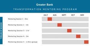 Greater Bank timeline