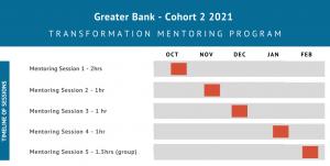 Greater Bank mentoring timeline - Cohort 2
